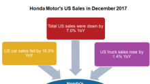 Honda's US Sales Rose for the 6th Consecutive Year in 2017