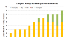 Why Analysts See a Massive Upside in Madrigal Stock