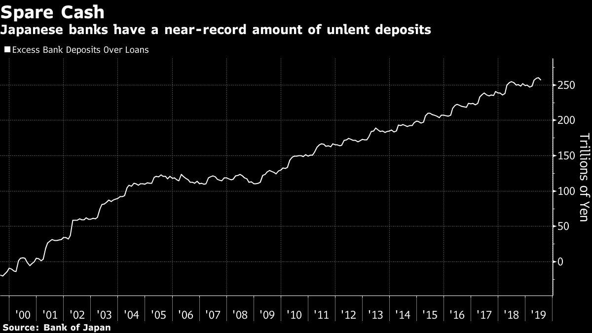 Japan Junk Bond Market Hopes Crushed by Banks Hungry to Lend