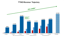 What's New and What's Ahead for Take-Two Interactive Software
