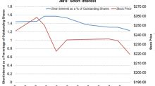 3M's Short Interest Has Been on a Declining Trend