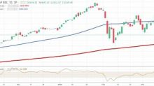 Dow Snaps 5-Day Skid in Wild Session