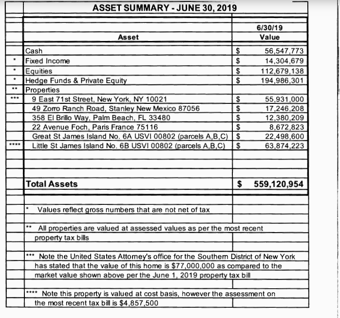 Jeffrey Epstein's $559 million worth of assets, itemized