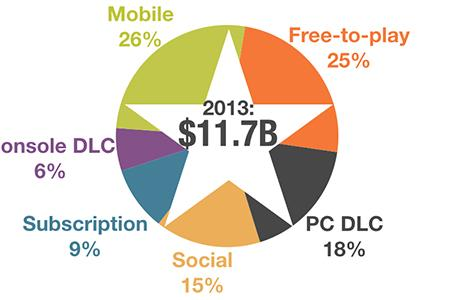 Led by mobile and free-to-play, U.S. digital sales see big gains in 2013