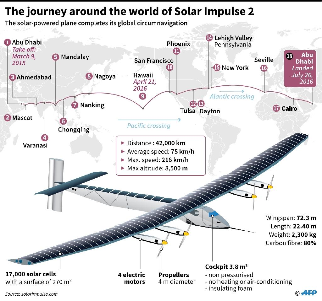 The journey round the world of Solar Impulse 2 (AFP Photo/Paz PIZARRO, Adrian LEUNG, John SAEKI, Paul DEFOSSEUX)