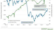 Record US Crude Oil Production Pressures WTI Oil Futures