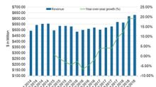 Werner Enterprises Beat Q3 Estimates, Stock Fell 2.9%