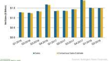 Burlington Stores: How It Plans to Boost Sales