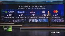 Which names are driving the tech gains?