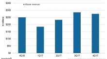 Valeant's Xifaxan and Developments for Ortho-Dermatologics