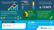 COVID-19 Impact & Recovery Analysis- Liquid Hand Soap Market 2020-2024 | Increasing Cases Of Pandemic Diseases to Boost Growth | Technavio