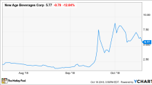What's Driving Shares of New Age Beverages Corporation 10% Lower Today?