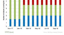 Gauging Analysts' Views on Varian Stock