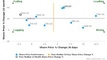Selective Insurance Group, Inc. breached its 50 day moving average in a Bearish Manner : SIGI-US : August 14, 2017