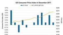 US Inflation at 0.1%: Will It Affect the S&P 500 Index's Rally?
