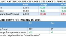 Oil Rallies Despite Growing Demand Concerns