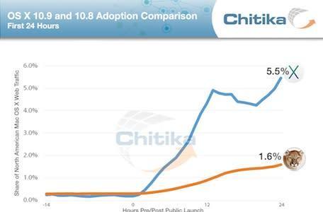 Chitika: OS X Mavericks adoption rate three times faster than Mountain Lion