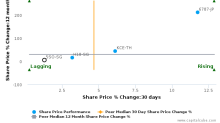 Duty Free International Ltd. breached its 50 day moving average in a Bearish Manner : 5SO-SG : May 8, 2017
