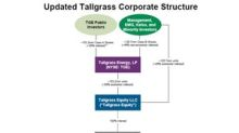 Is Tallgrass Energy Attractive after Simplification?
