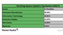 These Were Bill Ackman's Largest Sector Holdings in 3Q17