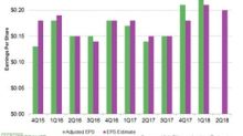 Kinder Morgan's Higher Second-Quarter Earnings Estimates