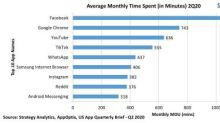 Strategy Analytics: Average Smartphone App Use Rises Nearly 20 Minutes per Day Year-On-Year