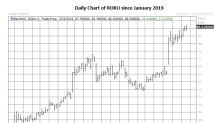 Roku Options Volume Runs Quick After Bull Note
