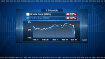 First FedEx, Now Oracle Signals Trouble Ahead