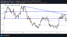 EUR/USD Daily Forecast – Euro Extends Recovery Ahead of Fed Meeting