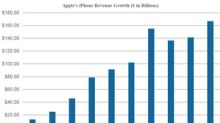 HSBC Downgrades Apple Stock on iPhone Fears