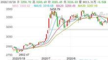 A股盤整三個月 中資券商普遍對後勢樂觀