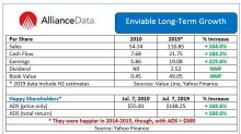 Alliance Data Systems Is an Extreme Value Stock