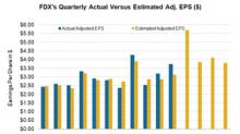 Will FedEx Beat Analysts' Earnings Estimate?
