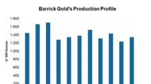 Why Barrick's Production Is Expected to Fall