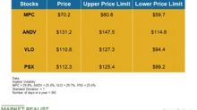 MPC, ANDV, VLO, and PSX: Price Forecasts until September 28