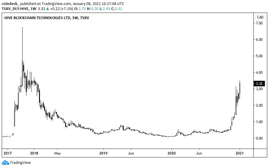 Cryptocurrency mining 2021 ncaa exchange reddit karma for bitcoins price