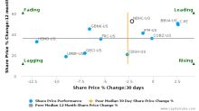 National Bank Holdings Corp. breached its 50 day moving average in a Bearish Manner : NBHC-US : August 11, 2017