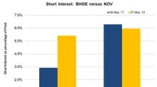 Analyzing the Short Interest in BHGE and NOV Post-1Q18