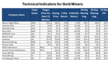 A Look at Gold Miners' Technical Indicators