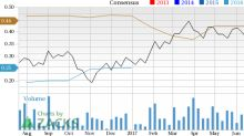 Is Cypress Semiconductor Corporation (CY) Stock a Solid Choice Right Now?