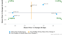 SunCoke Energy Partners LP breached its 50 day moving average in a Bearish Manner : SXCP-US : November 15, 2017