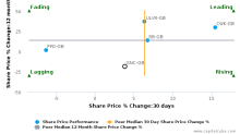 Greencore Group Plc breached its 50 day moving average in a Bearish Manner : GNC-GB : May 26, 2017