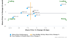 Tallgrass Energy Partners LP breached its 50 day moving average in a Bearish Manner : TEP-US : November 9, 2017