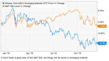 Best ETFs for 2019: Bet on Emerging Markets with the iShares Emerging Markets ETF (IEMG)