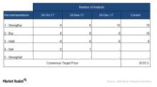 Increasingly Bullish Wall Street Ratings for ZBH