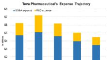 What Teva Pharmaceutical Predicts for Expenses in 2018