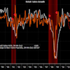 Something weird is going on in the US economy, and it's not good