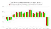 Texas Roadhouse's Epic Decade of Foot Traffic Growth Came to an End in Q1 2020