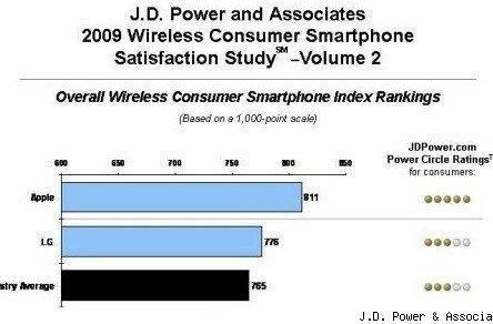 J.D. Power smartphone study ranks iPhone #1 in customer satisfaction