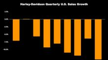 Can Harley-Davidson's Dividend Survive Another Year of Falling Sales?